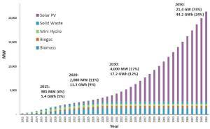 SEDA renewable energy